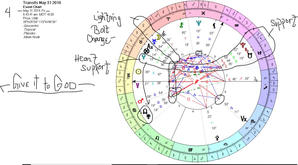 MOON Conjunct URANUS- 4 degree TAURUS  ~MAY~31~2019