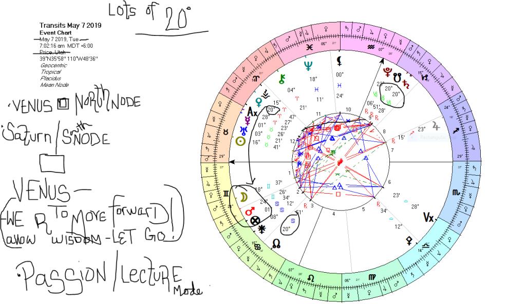 North Node [] -Venus-[]Saturn & South NODE Conjunct- May~7